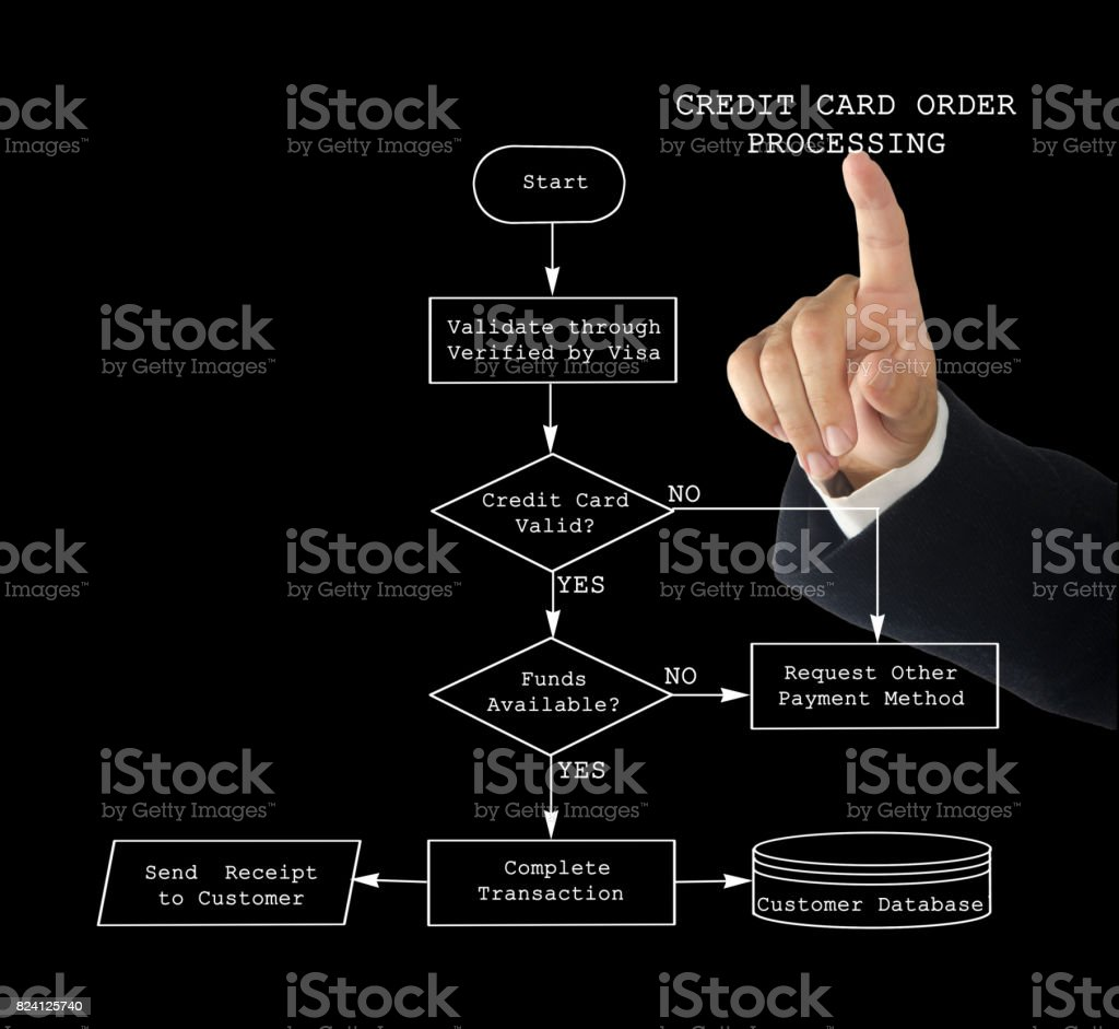 Credit Card Order Processing stock photo