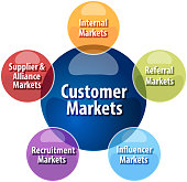 Customer markets business diagram illustration