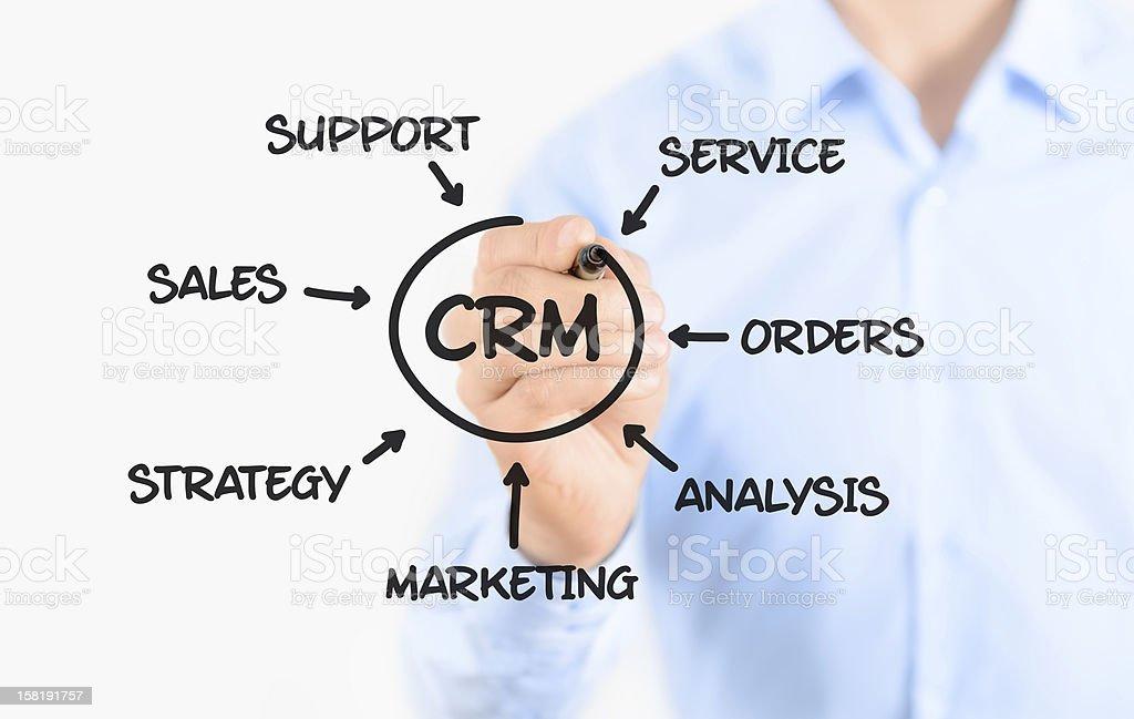Customer relationship management process royalty-free stock photo