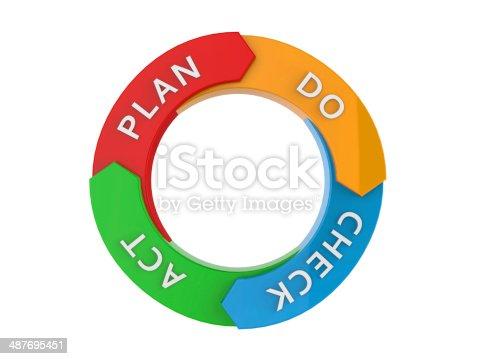 istock PDCA cycle 487695451