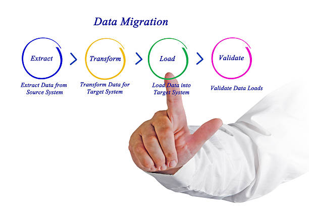 Cтоковое фото Миграция данных