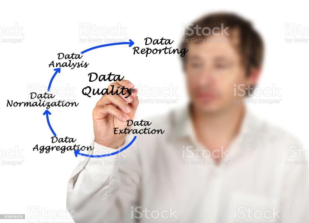 Data Quality stock photo