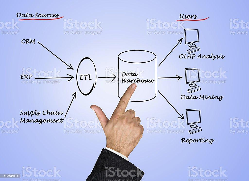 Data warehouse royalty-free stock photo