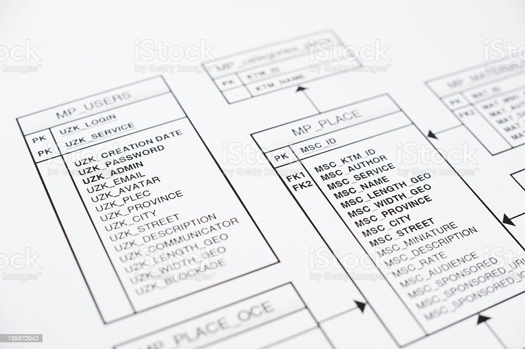 Database Development Planning stock photo