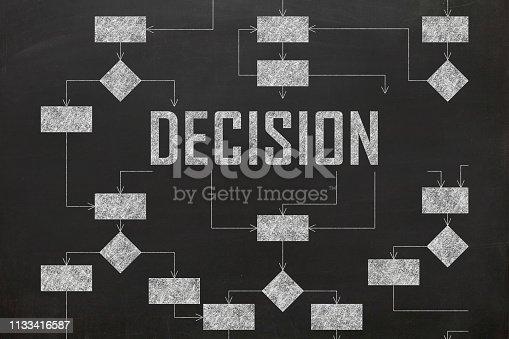 Decision flow chart solution process diagram blackboard