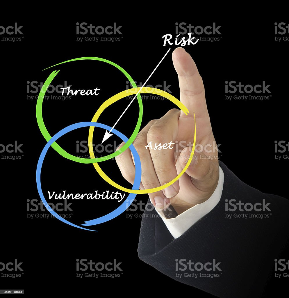Defenition of risk stock photo