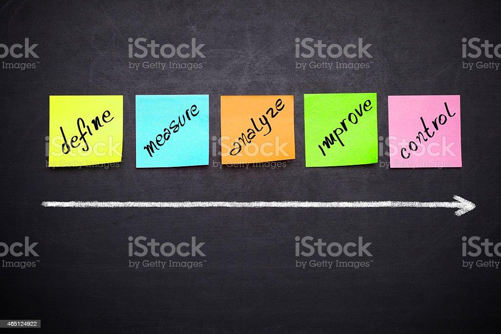 define, measure, analyze, improve, control stock photo