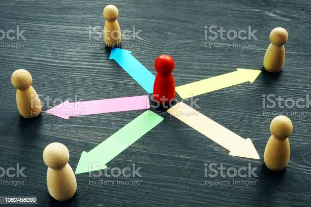 Delegating concept wooden figures and arrows picture id1082458090?b=1&k=6&m=1082458090&s=612x612&h=40n3 oht po79nkloncqyukmvfkcnehmx3mwtzs6fvk=