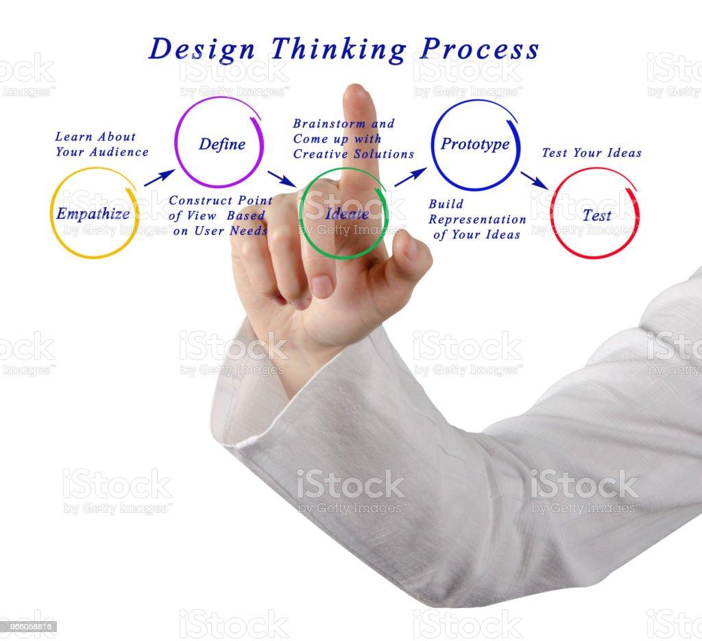 designprocessen tänkande - Royaltyfri Affärskvinna Bildbanksbilder
