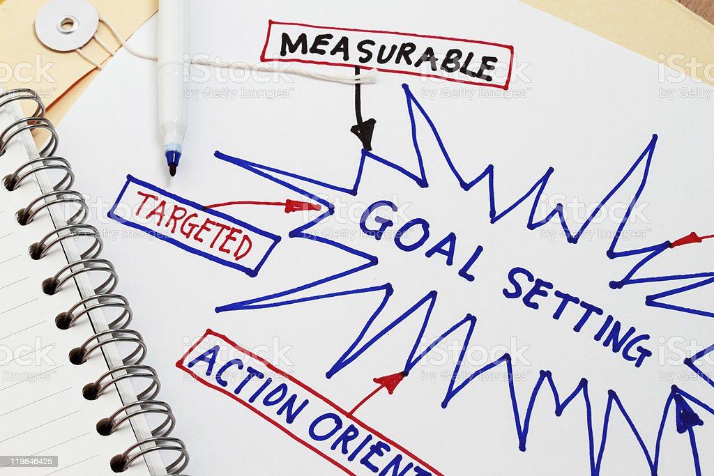Diagram describing how to set goals stock photo