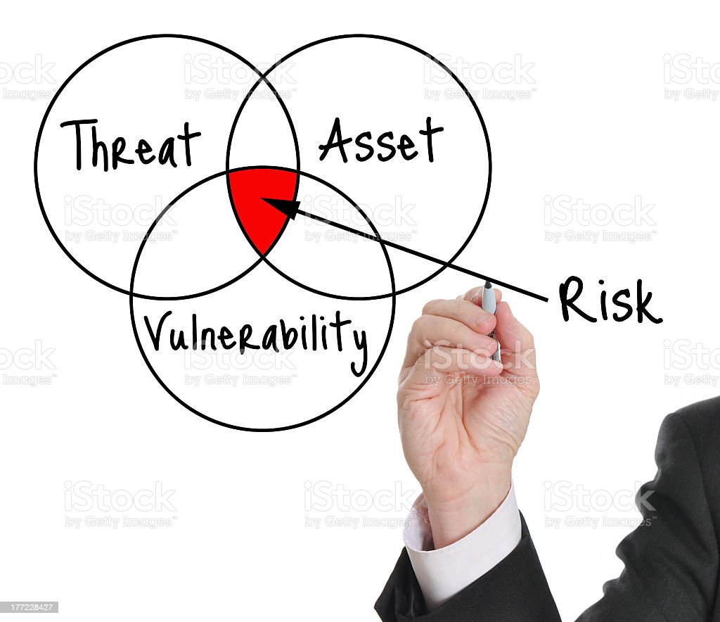 A diagram explaining the component of risk involved  stock photo