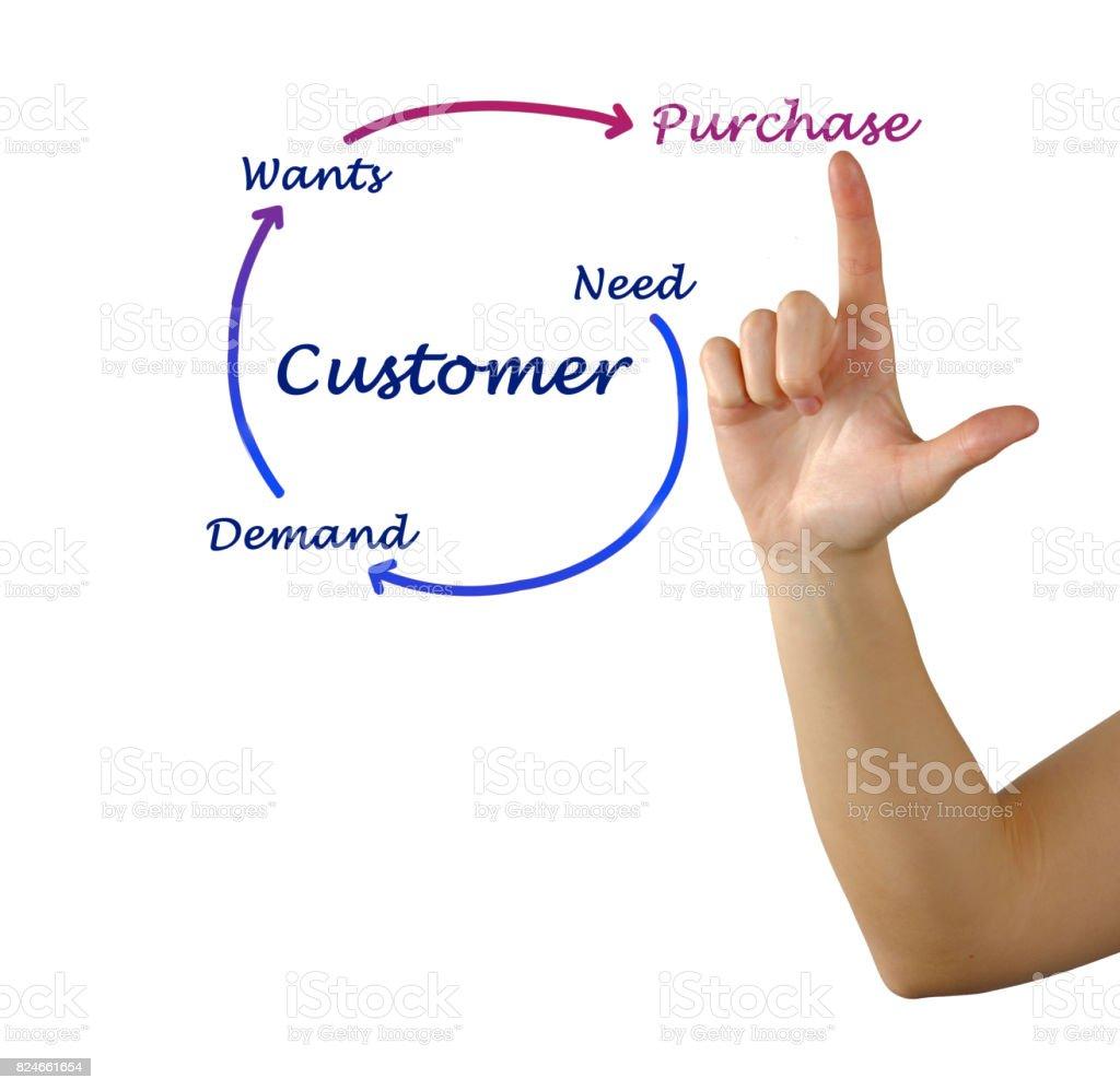 Diagram of acheivement of sale stock photo