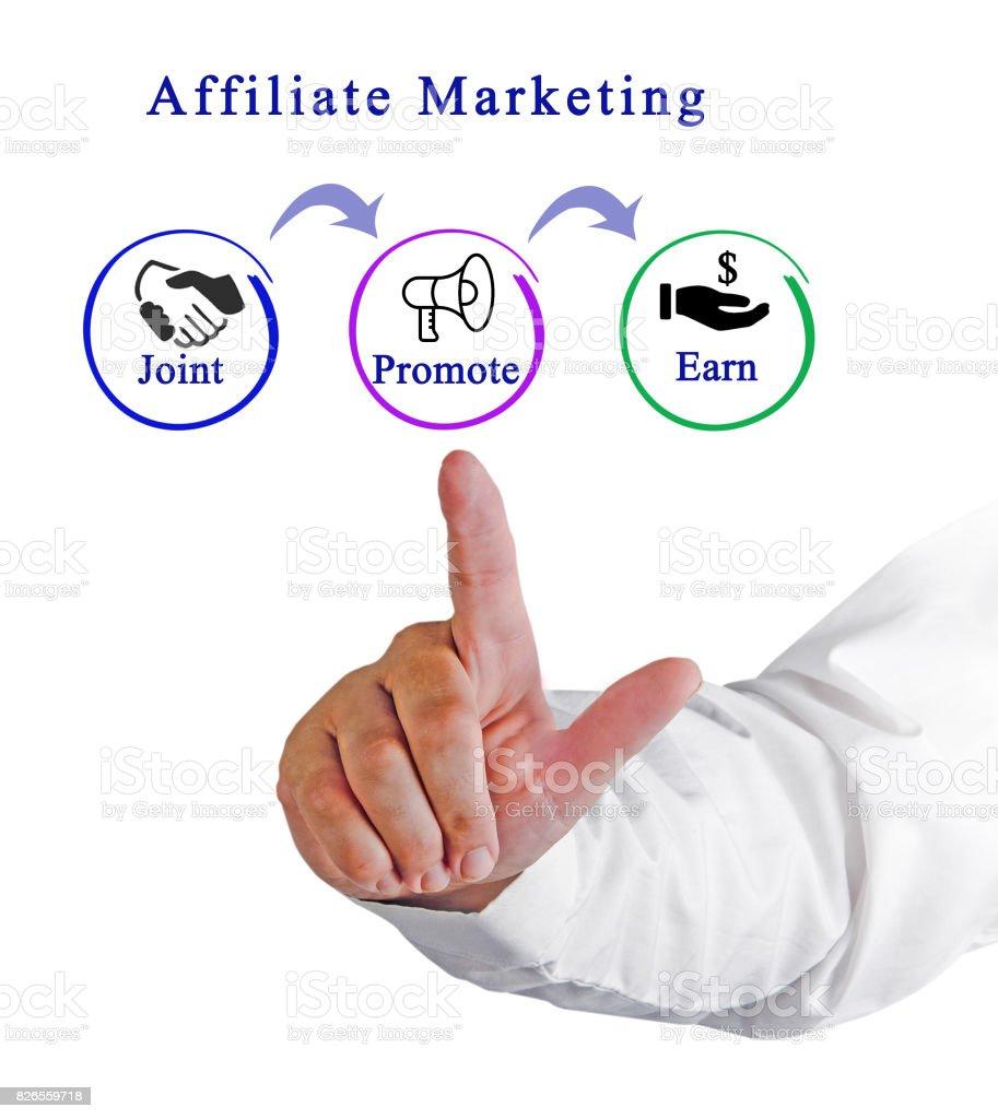 Diagram of Affiliate marketing stock photo