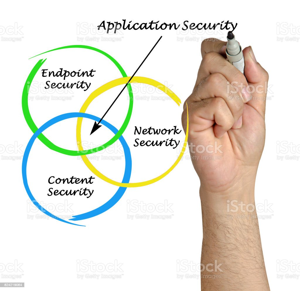 Diagram of Application Security stock photo
