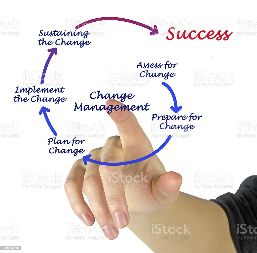 A diagram of change management  stock photo