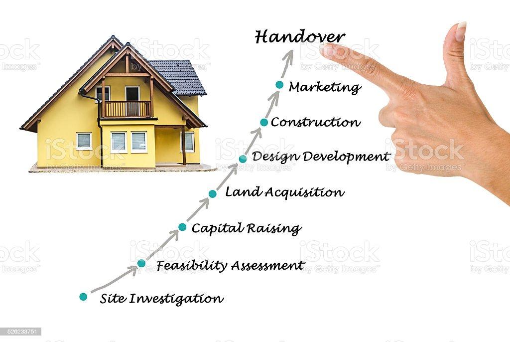 Diagram Of Construction Process Stock Photo