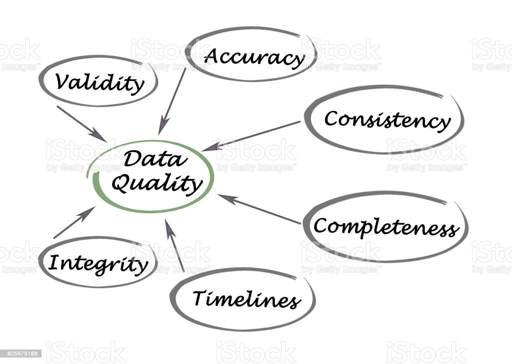 Diagram of Data Quality stock photo