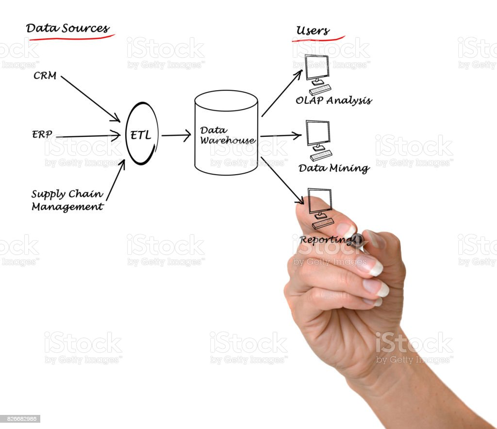 diagram of data warehouse stock photo download image now data warehouse architecture dwh