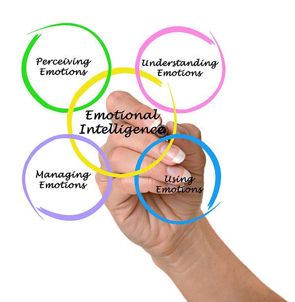 Cтоковое фото Диаграмма эмоционального интеллекта