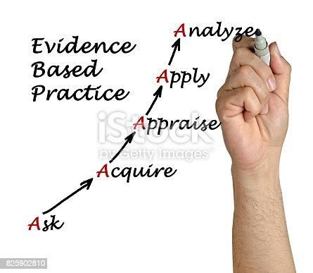 istock Diagram of Evidence Based Practice 825902810