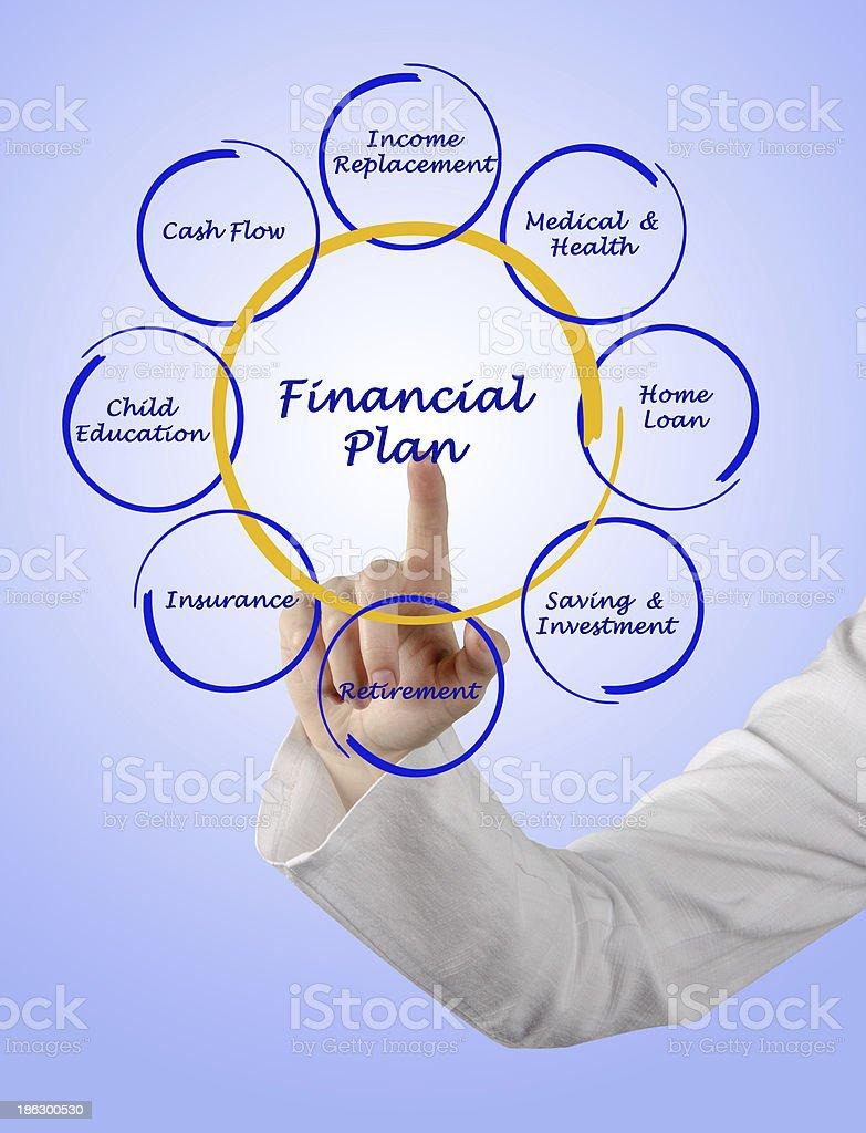 Diagram of financial plan royalty-free stock photo
