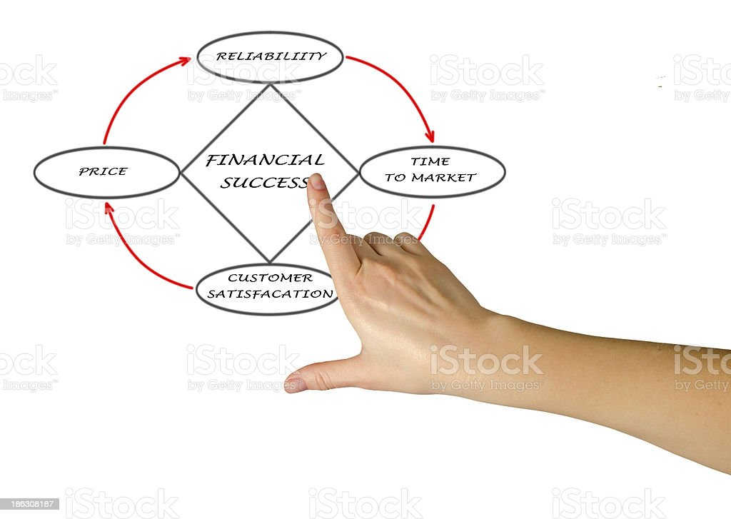 Diagram of financial success royalty-free stock photo