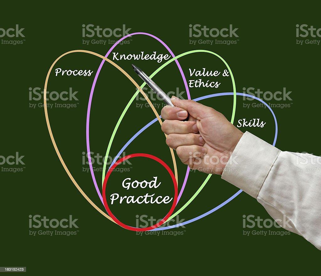Diagram of good practice royalty-free stock photo