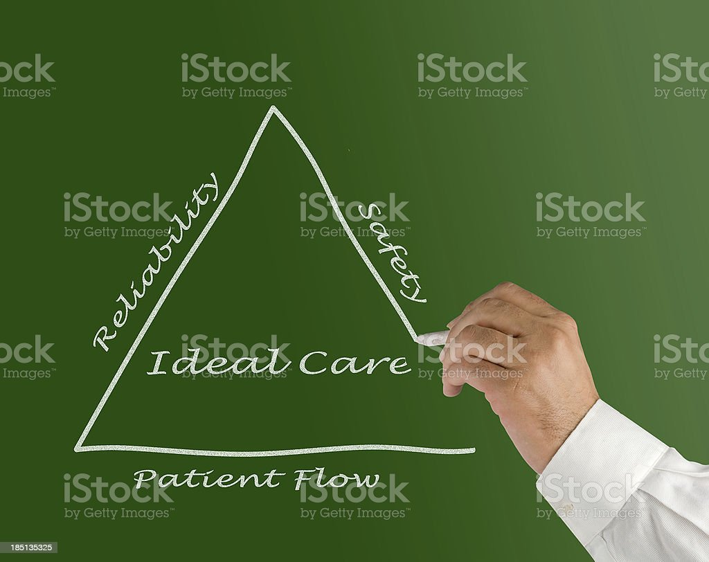 Diagram of ideal care royalty-free stock photo