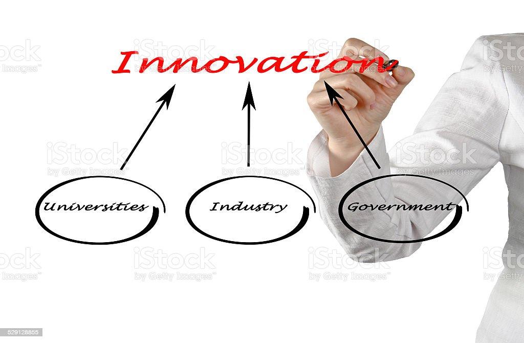 Diagram of innovation stock photo