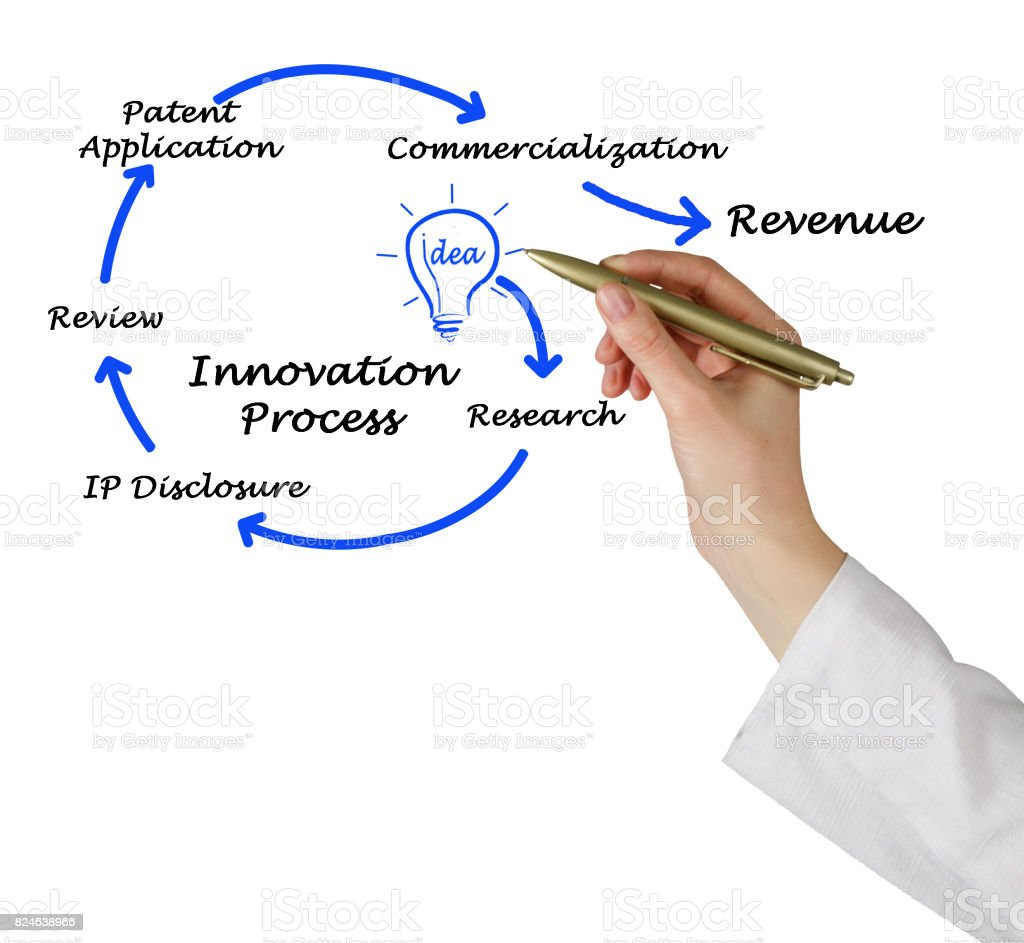 Diagram of Innovation Process stock photo