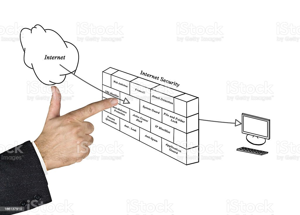 Diagram of internet security royalty-free stock photo