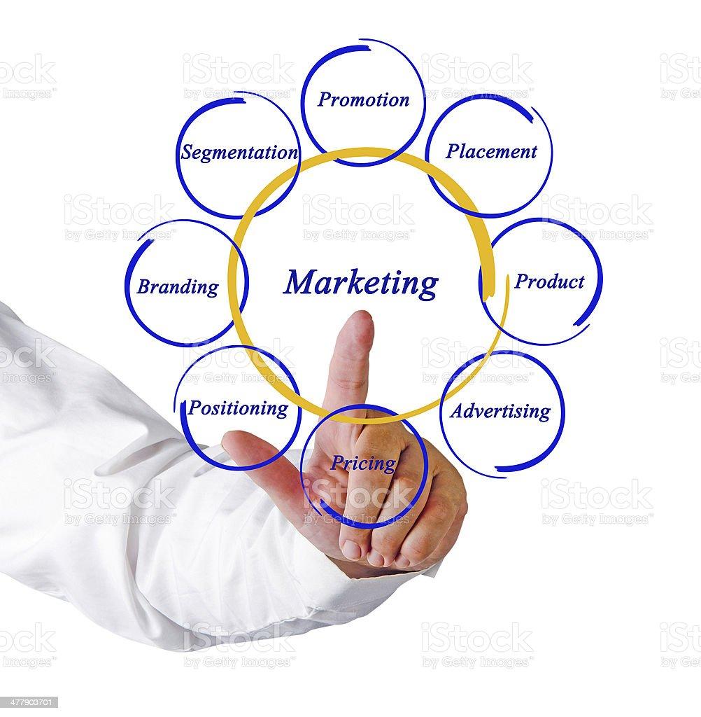Diagram of marketing royalty-free stock photo