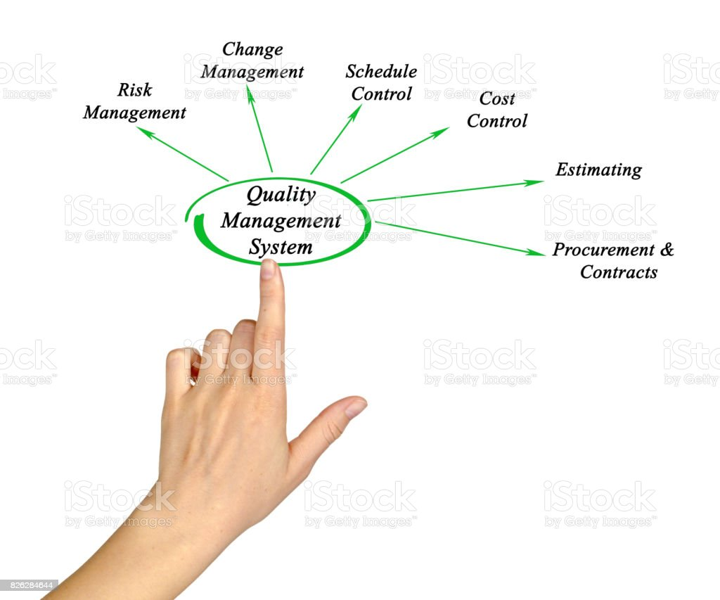 Diagram Of Quality Management System Stock Photo - Download Image Now