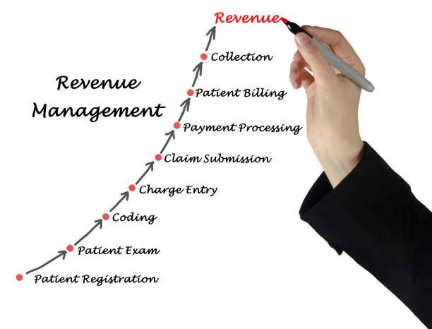 Cтоковое фото Diagram of Revenue  Management