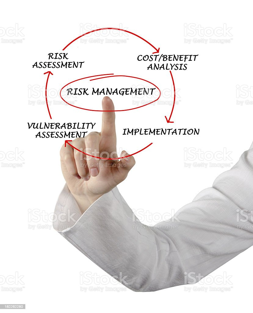 Diagram of risk management royalty-free stock photo