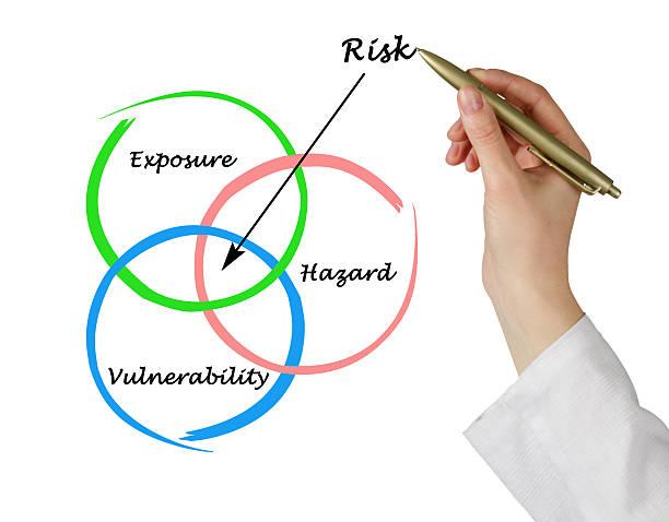 Cтоковое фото Диаграмма риска