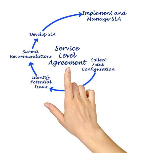 Schéma de contrat de niveau de Service - Photo