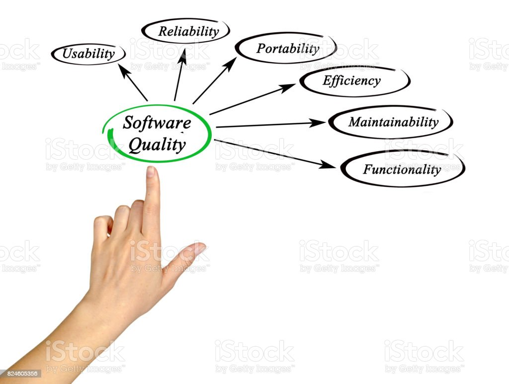 Diagram of software quality stock photo