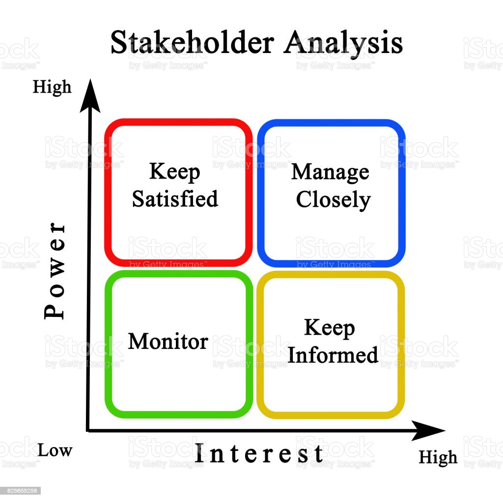 Stakeholder analysis diagram block and schematic diagrams diagram of stakeholder analysis stock photo more pictures of art rh istockphoto com stakeholder analysis context diagram stakeholder mapping template ccuart Choice Image