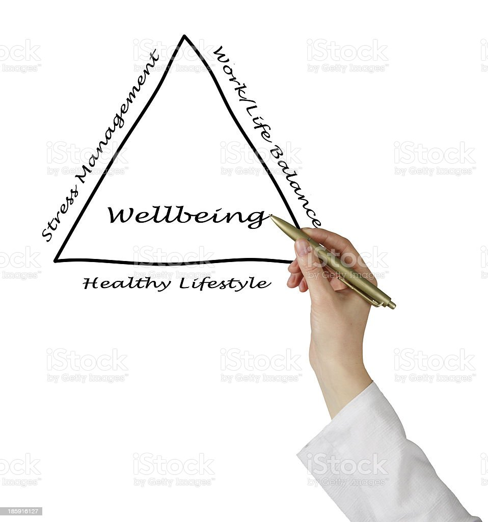 Diagram of wellbeing royalty-free stock photo