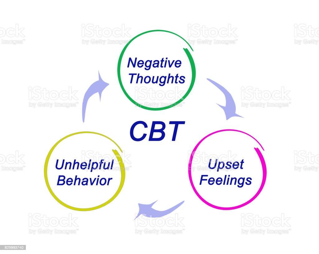 CBT Diagram stock photo