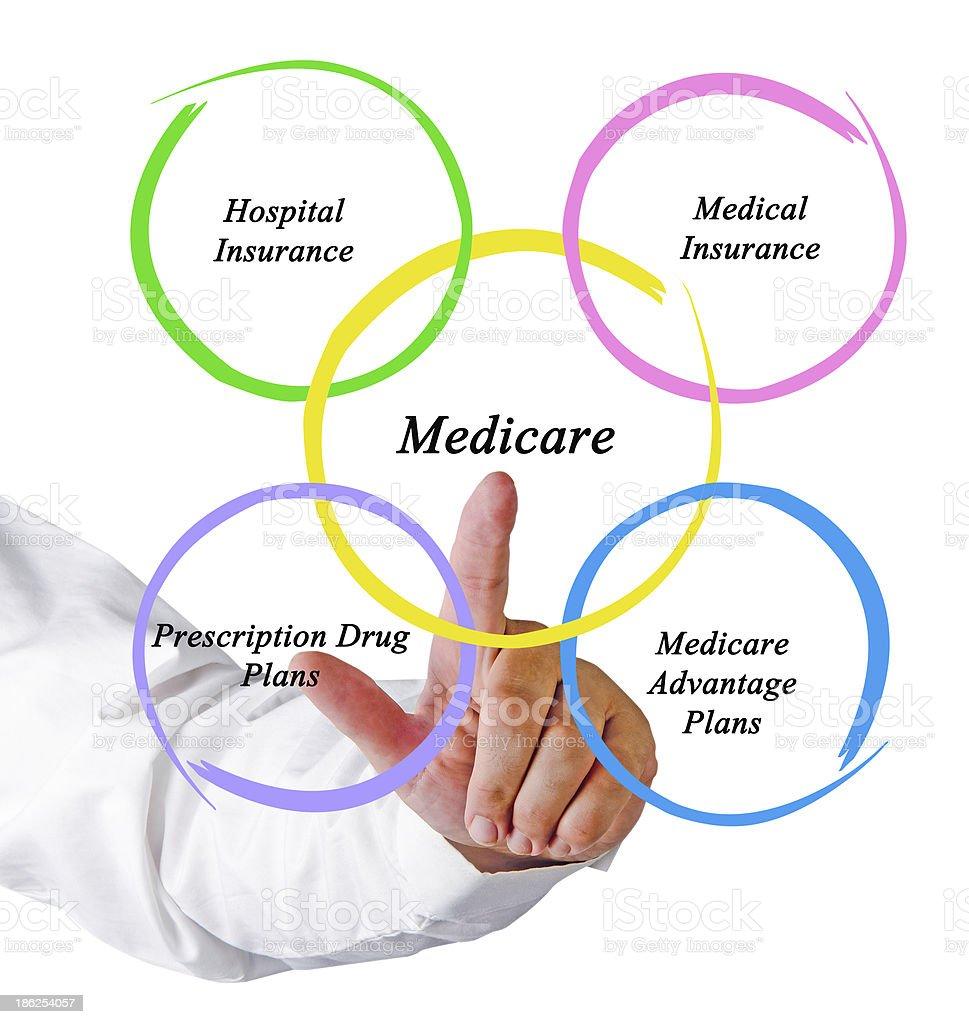 Digital diagram of five Medicare options stock photo