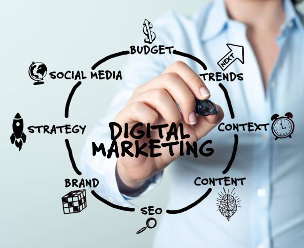Digital Marketing – Foto