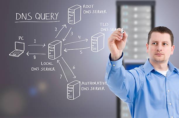 Domain Name System (DNS) Diagramm – Foto