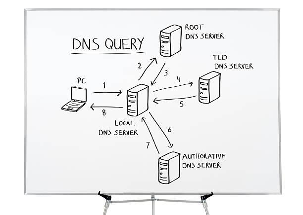 Domain Name System (DNS) Zeichnung auf whiteboard. – Foto