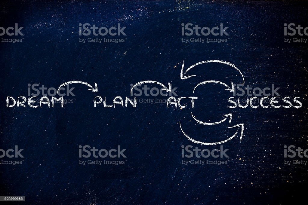 dream, plan, act, success: illustration with words and arrows stock photo