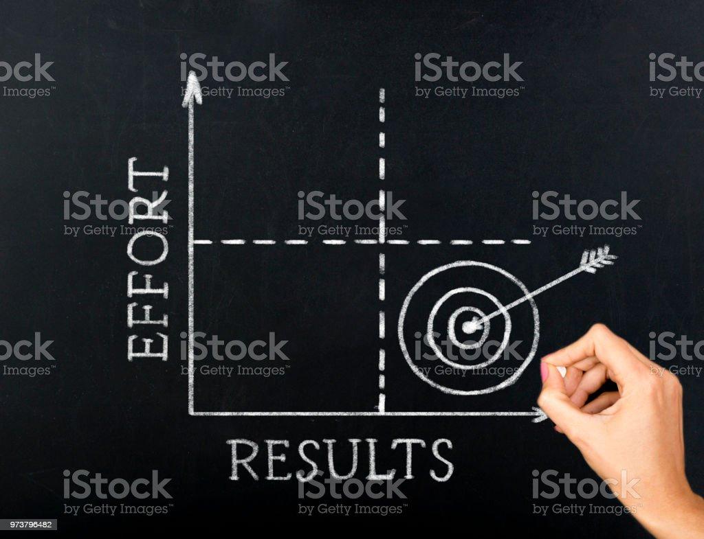Effort Results Graph on blackboard