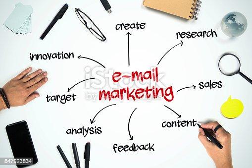 istock E-mail marketing concept 847923834