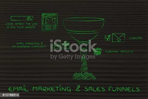 istock email marketing & sales funnels, with captions and icons 810789314