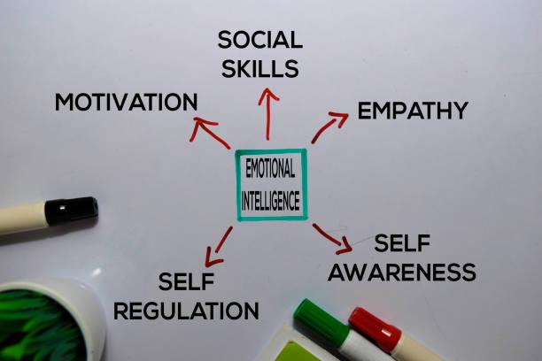 ホワイトボードの背景に分離されたキーワードを持つ感情的なインテリジェンスメソッドのテキスト。チャートまたはメカニズムの概念。 - emotions ストックフォトと画像